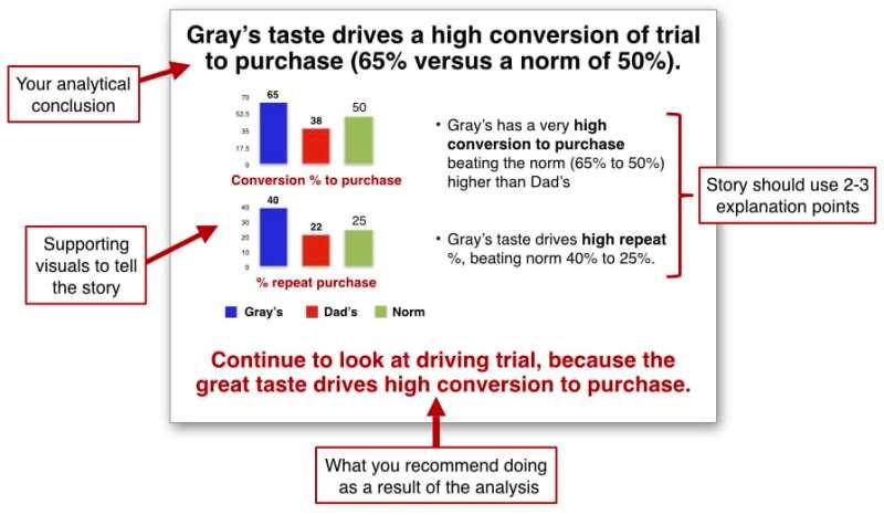 Ideal analytics slide