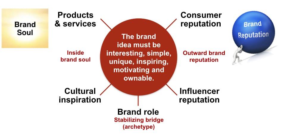 brand idea map