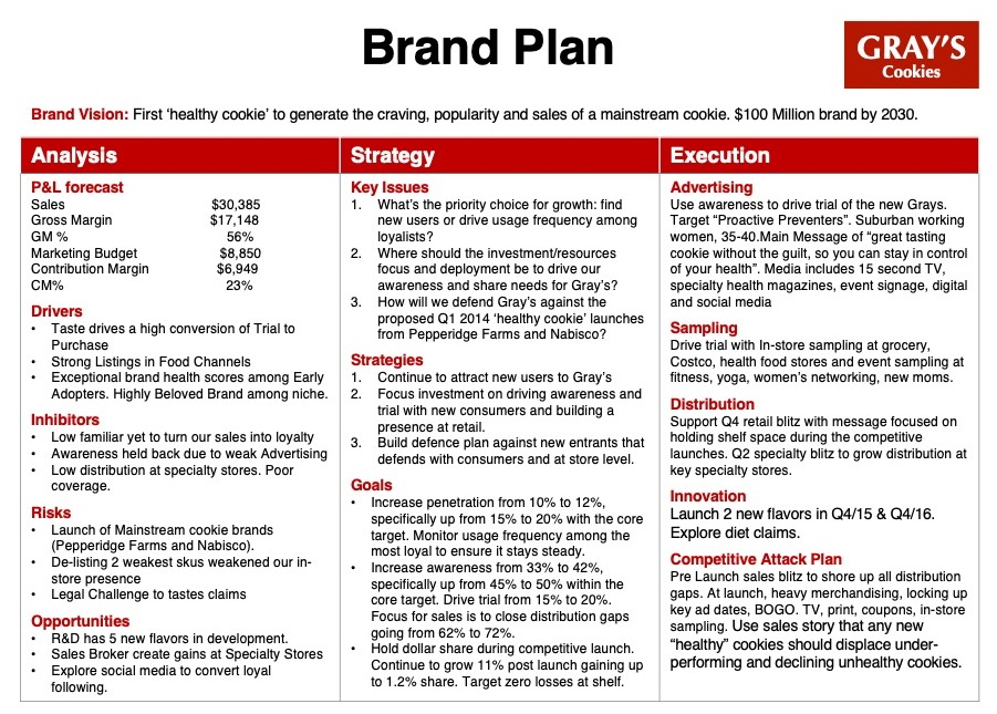 Marketing Plans How To Write Integrated Marketing Plans