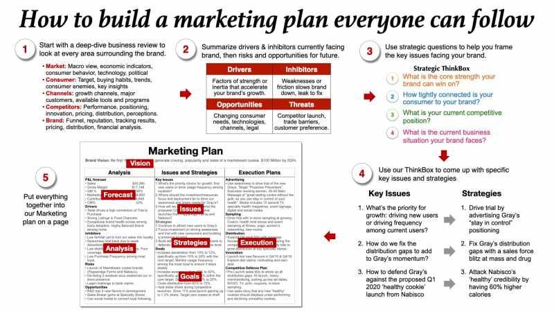 marketing plan process brand plan example