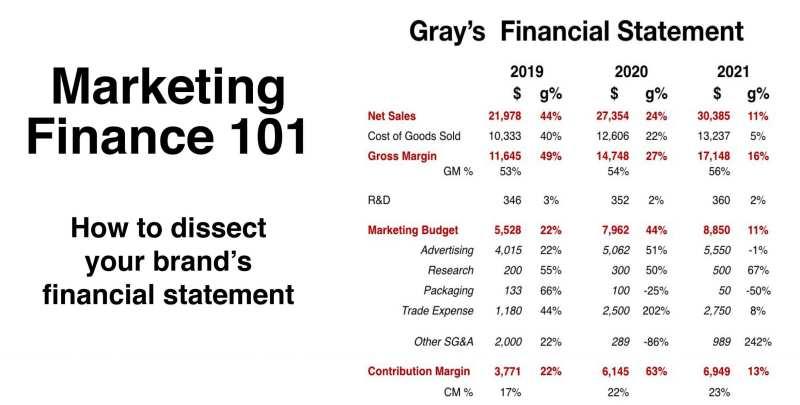 Marketing Finance 101