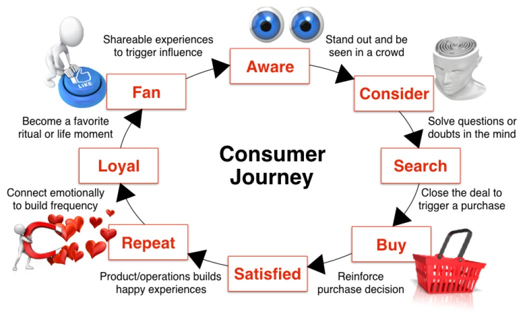 purchase journey