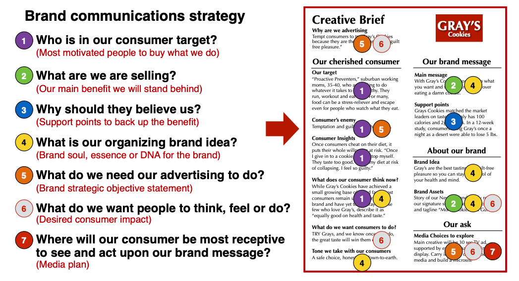 7574a324bf4e This should allow you to turn all the thinking into a master creative  brief, that should be able to serve your brand for up to a year.