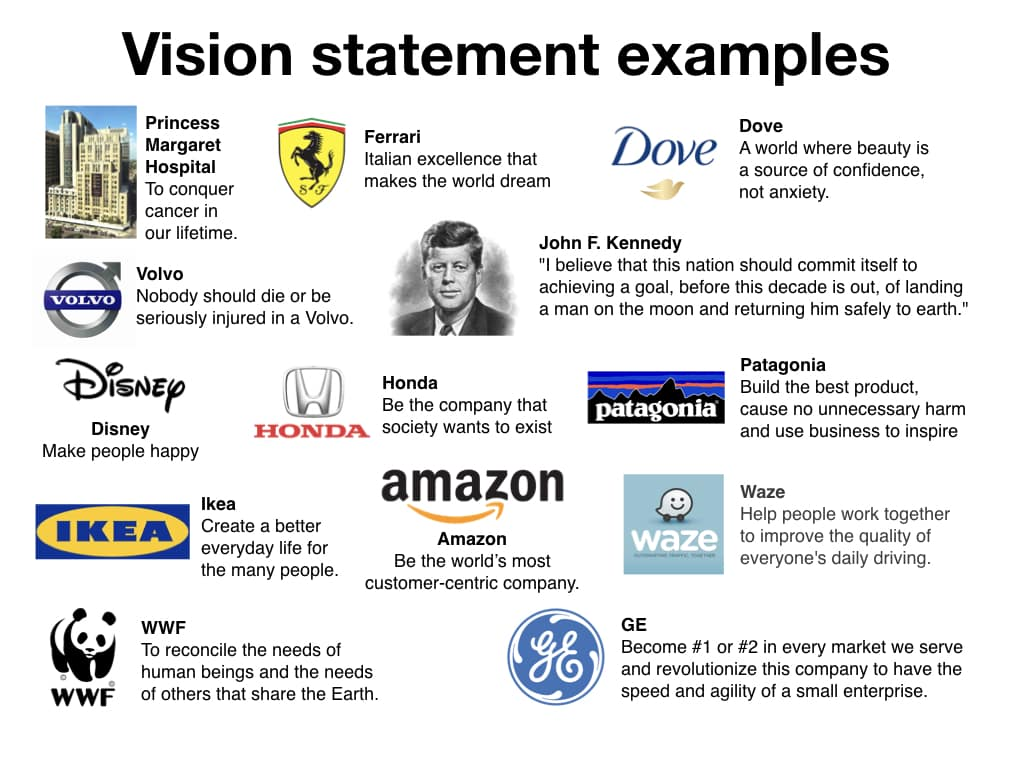 Brand Plan Vision Statement