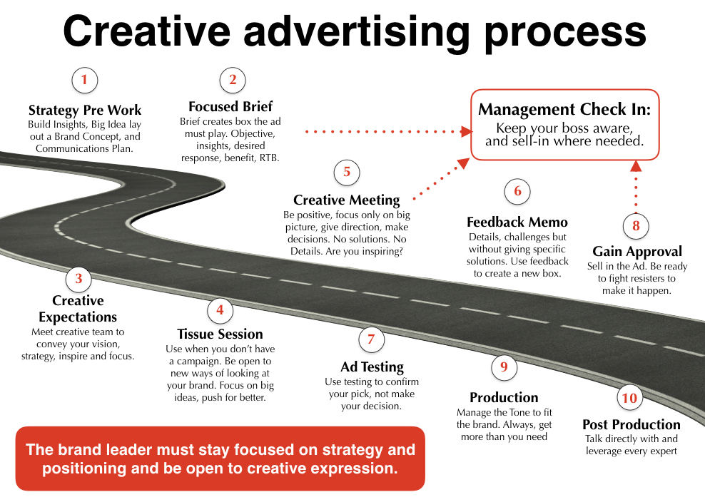 Creative Advertising Process