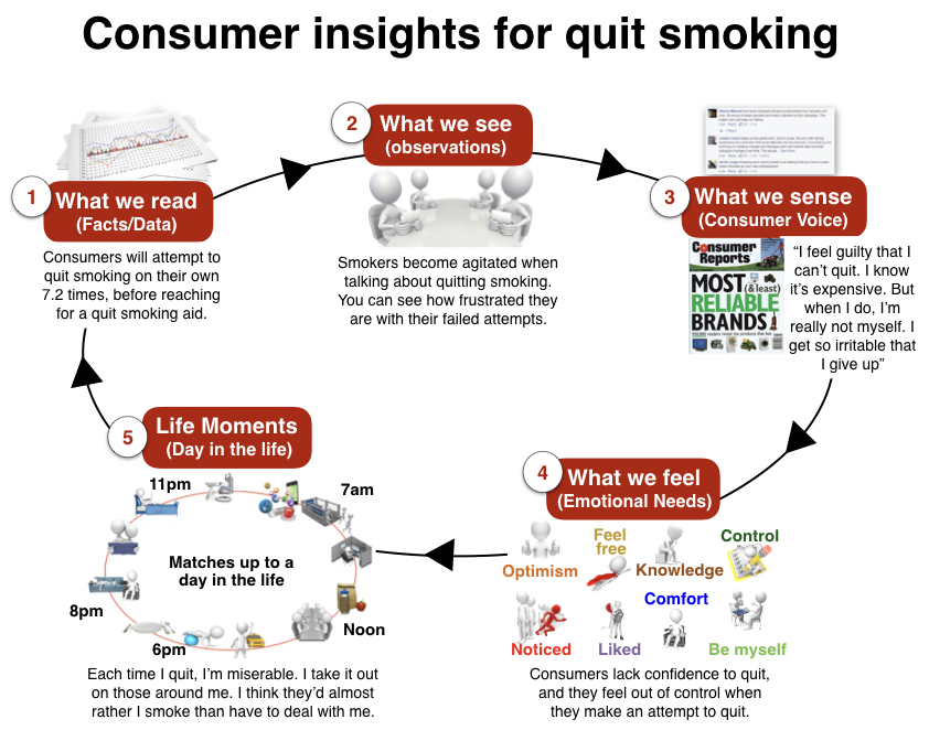 Consumer Observations