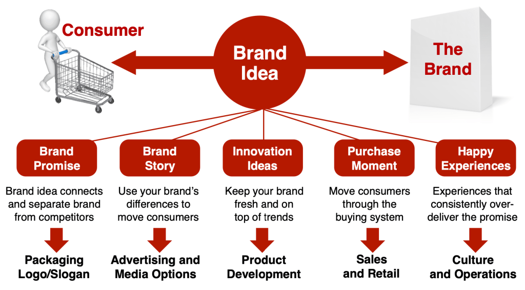 brand idea touchpoints