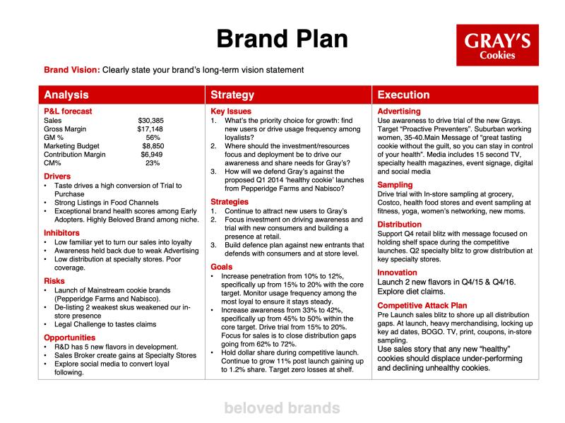 Brand Plan example