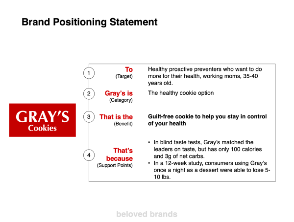 Brand Positioning PowerPoint
