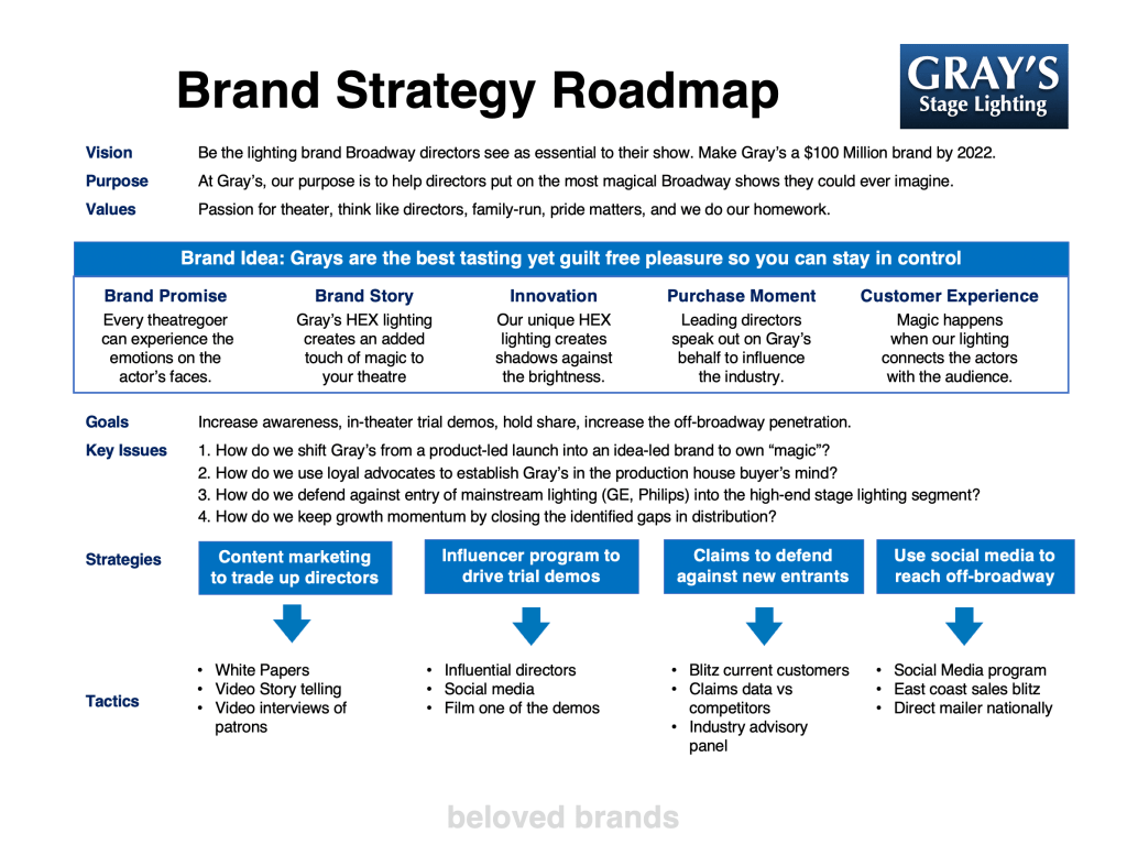 B2B Brand Strategy