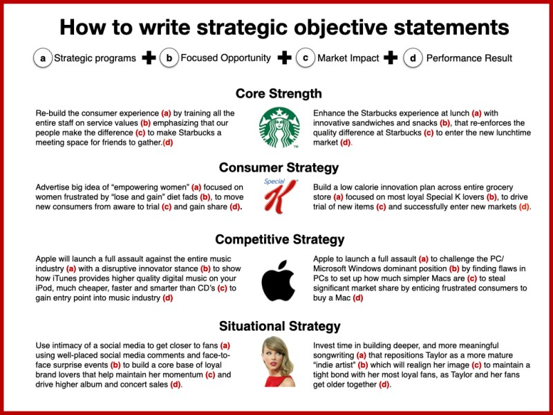 Marketing strategy statement examples
