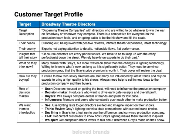 B2B Target Market