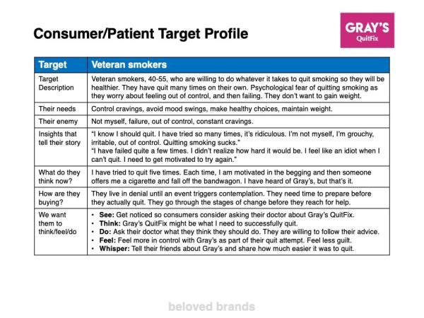 healthcare consumer profile