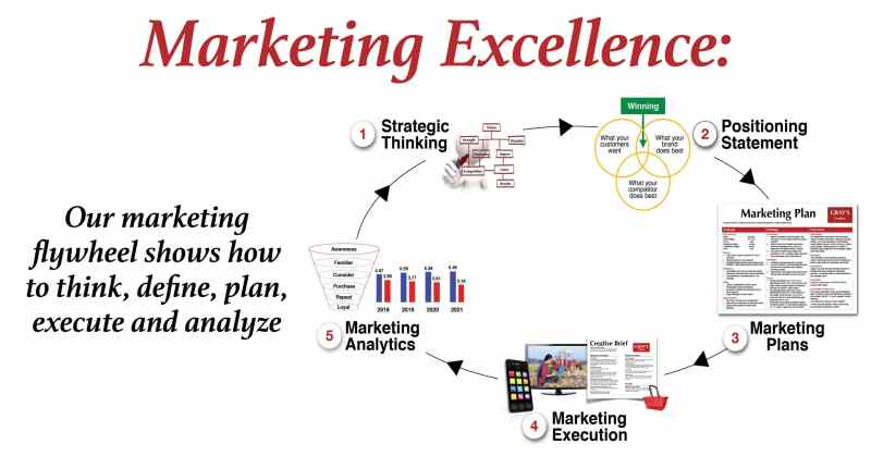 marketing excellence training