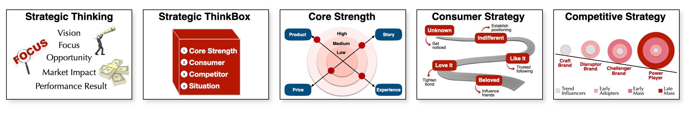 strategic thinkingbox
