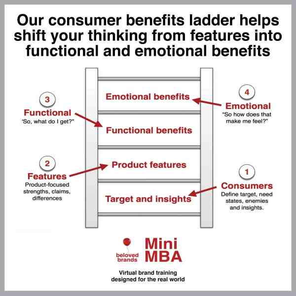 consumer benefit ladder brand positioning course