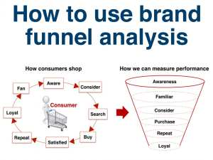 brand funnel analysis