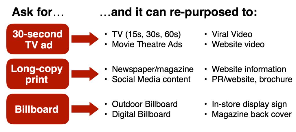 Creative Brief Media Plan Media Brief