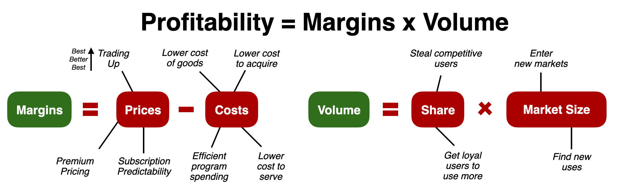 Pricing Strategy Marketing Finance 101