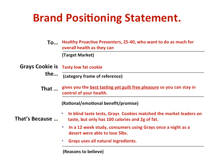 how to write a winning brand positioning statement beloved brands