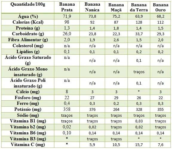 banana carboidrato proteina