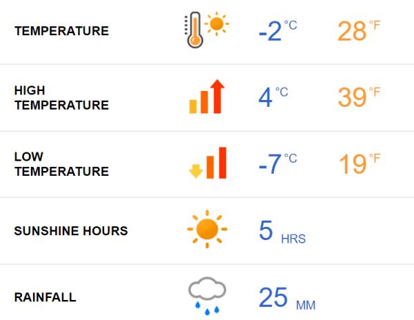 Seoul Weather February