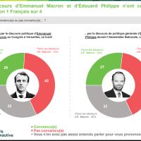 """#Désintox: Le couple """"Macron & Philippe"""", déjà le moins populaire de la 5ème république..."""