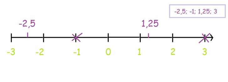 Os Números racionais. Valor absoluto. Números simétricos