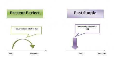 Present-Perfect-and-past-simple.jpg