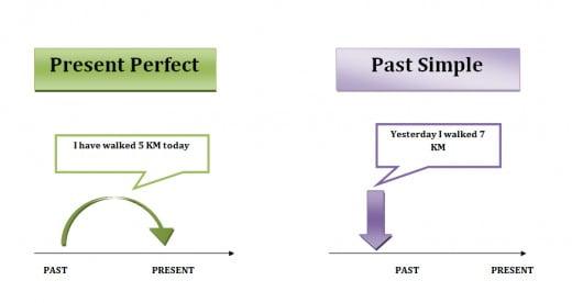 Ficha de Trabalho – Present Perfect and past simple (3)