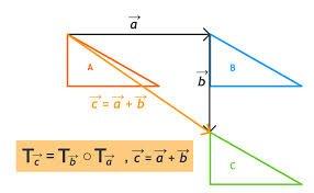Vetores translações e isometrias