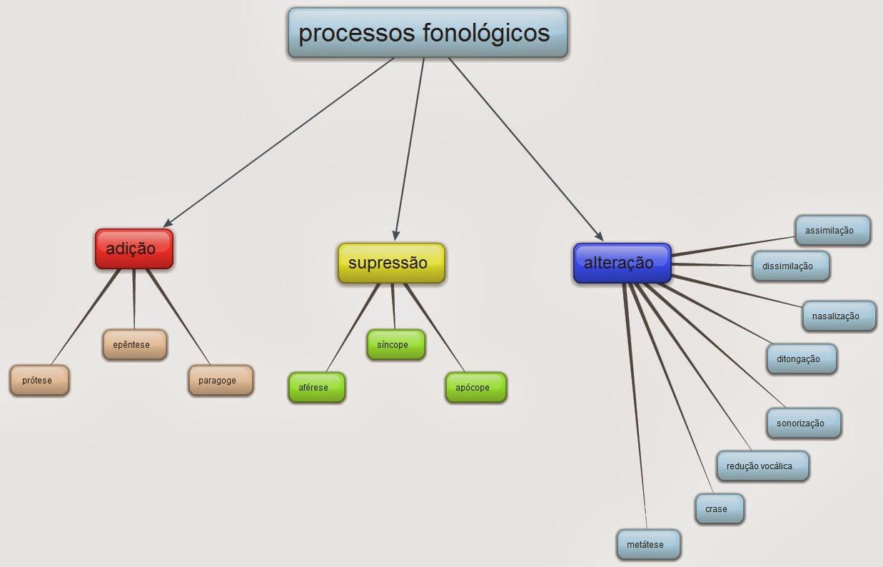 Ficha de Trabalho – Processos fonológicos (1)