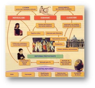 Renascimento e reforma