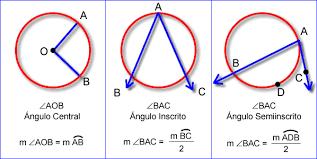 Ângulos de circunferências