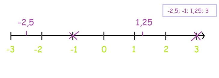 Representação e ordenação de números racionais