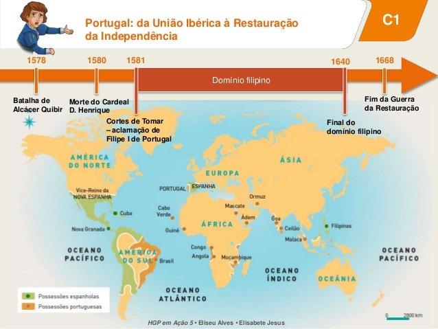 Ficha de Trabalho – Da União Ibérica à Restauração (1) – Soluções