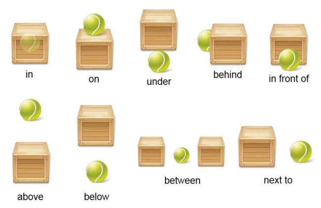 Ficha de trabalho – Prepositions of Place (1)