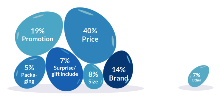 WP chart: What is the most crucial factor when purchasing an Easter egg?