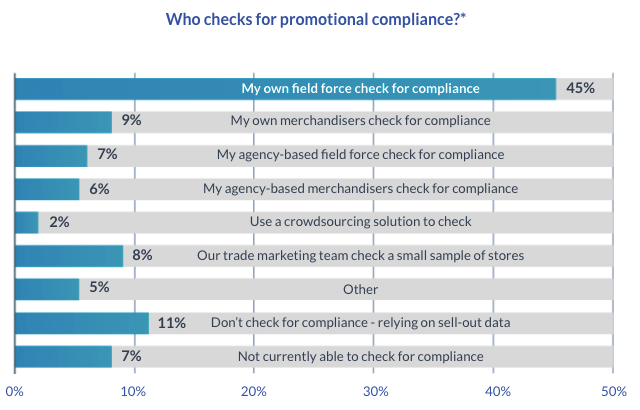 Chart: Who checks for promotional compliance?