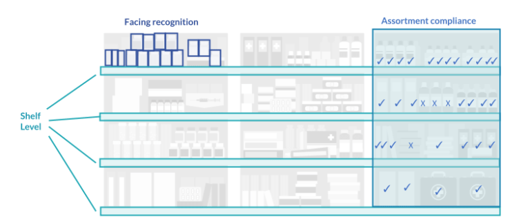Image Recognition - Share of Shelf