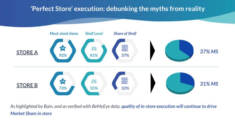 retail execution improvement