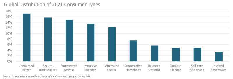Euromonitor consumer profiles 2021