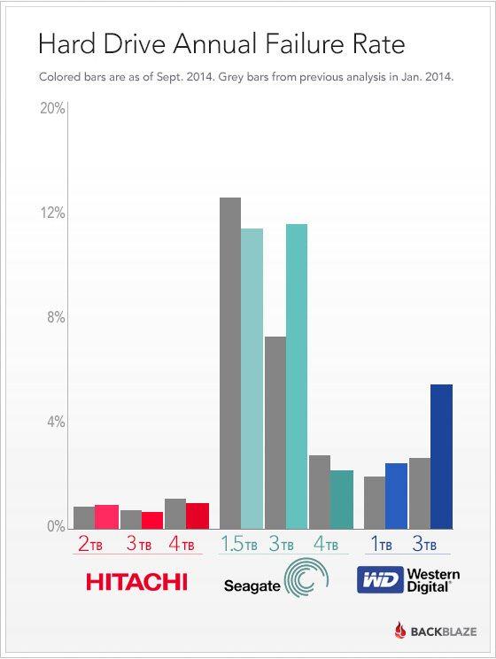 Fiabilidad de los discos duros durante el año 2014