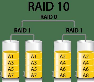Sistemas RAID: Qué son y por qué nos benefician