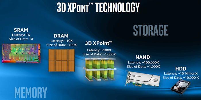 Micron ya trabaja en la segunda generación de 3D XPoint