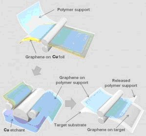 Grafeno, el futuro del hardware - Parte I