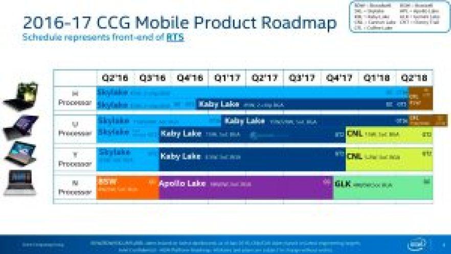 intel-2016-2017-processor-roadmap-kaby-lake-coffee-lake-cannonlake
