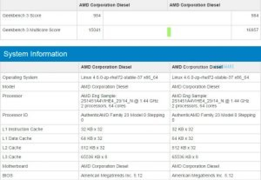 amd-naples-geekbench-entry