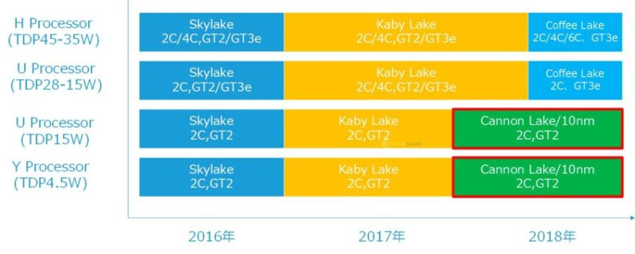 intel-coffee-lake-roadmap-benchmarkhardware