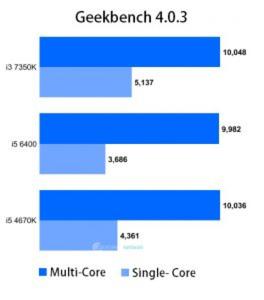 intel-i3-7350k-benchmarkhardware-01